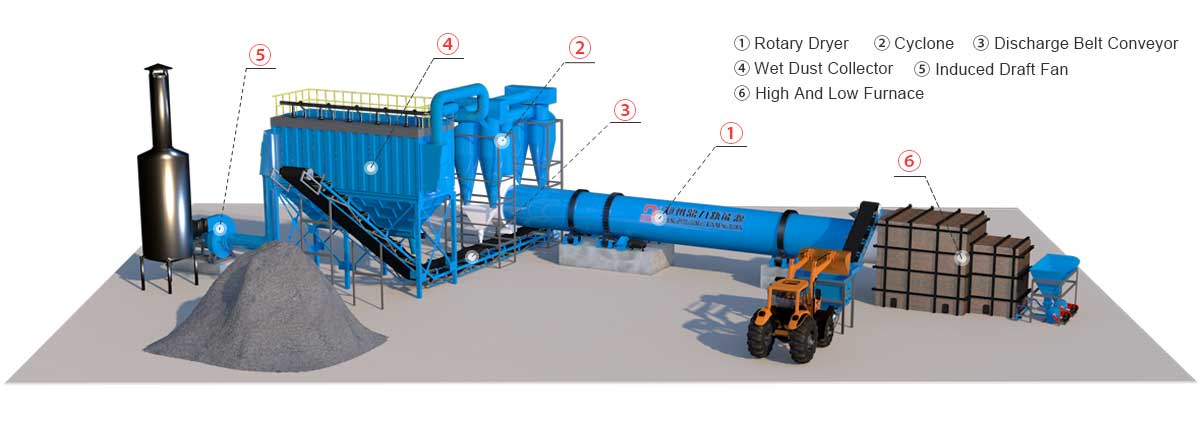 Coal Slime Rotary Dryer Structure Diagram